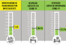 Pelo segundo dia consecutivo, taxa de transmissão do novo coronavírus aumenta em BH