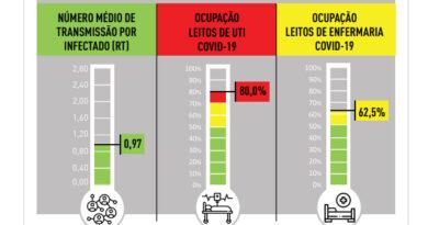 Último Boletim Epidemiológico da PBH divulgado nesta terça revela uma leve melhora dos índices da Covid-19 na capital
